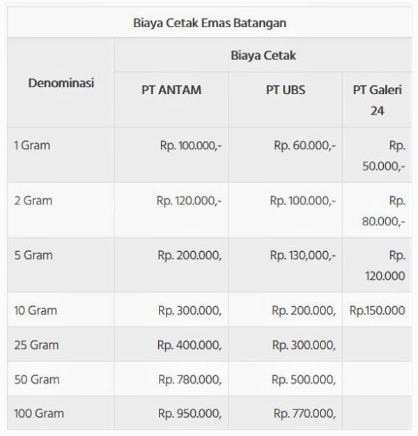 Tabel Biaya Cetak Emas Batangan