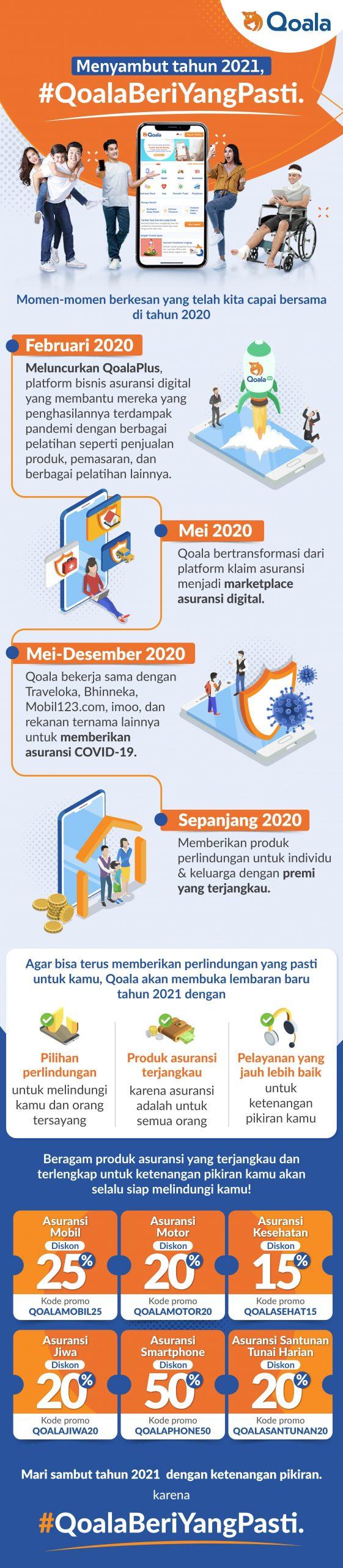Infografik Linimasa Perjalanan Qoala Selama Tahun 2020