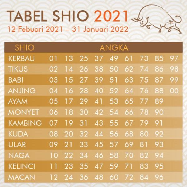 Tabel Shio Tahun 2021 yang Diawali Kerbau Logam