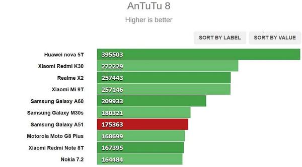 Skor Antutu Galaxy A51